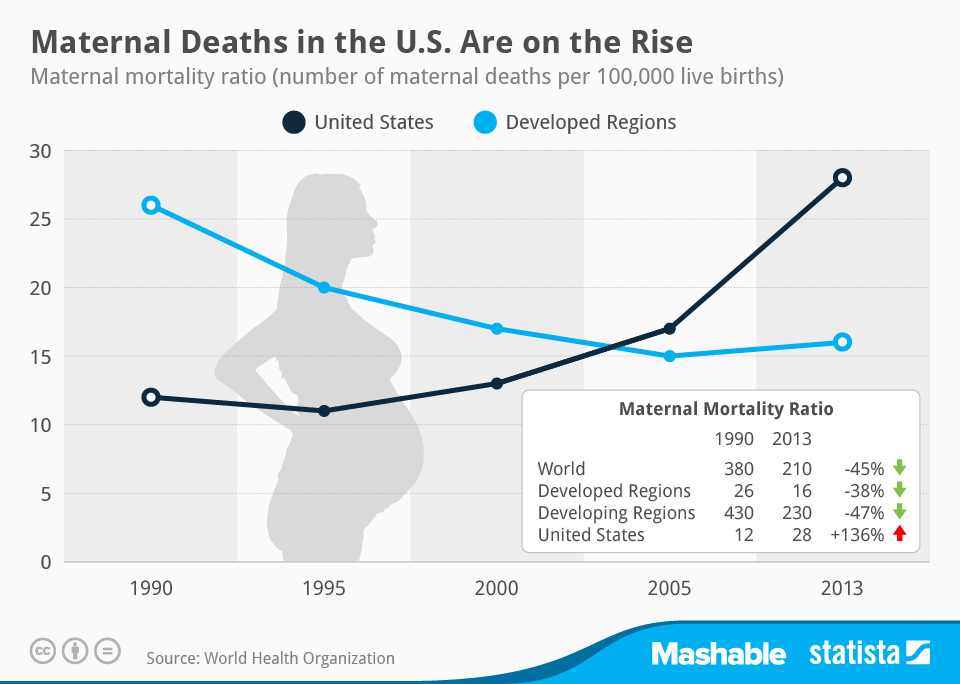 Rising Maternal Mortality trend